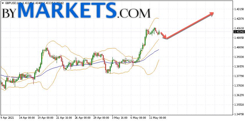 GBP/USD forecast Pound Dollar on May 13, 2021