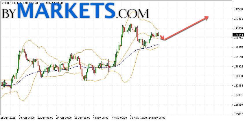 GBP/USD forecast Pound Dollar on May 18, 2021