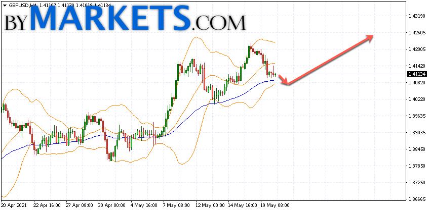 GBP/USD forecast Pound Dollar on May 21, 2021