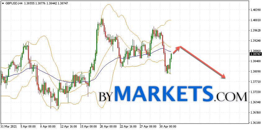 GBP/USD forecast Pound Dollar on May 4, 2021