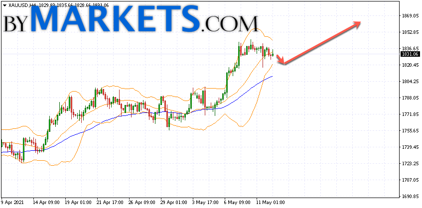 GOLD forecast and XAU/USD analysis on May 13, 2021