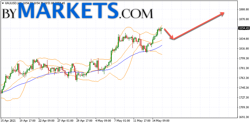 GOLD forecast and XAU/USD analysis on May 18, 2021