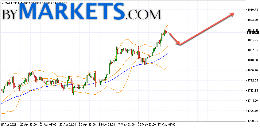 GOLD forecast and XAU/USD analysis on May 19, 2021