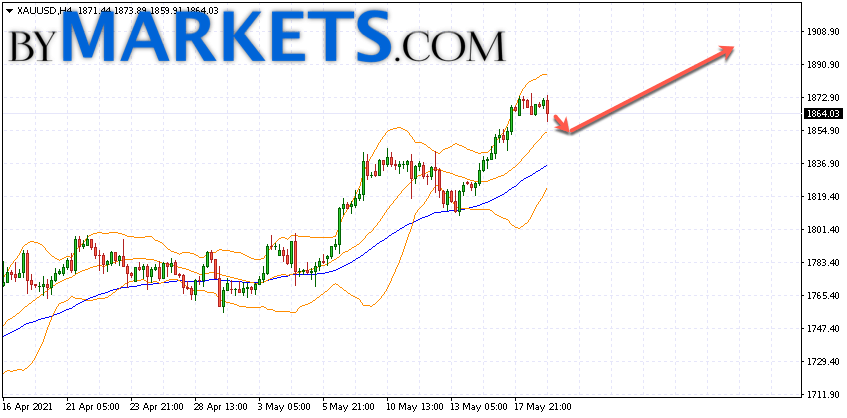 GOLD forecast and XAU/USD analysis on May 20, 2021
