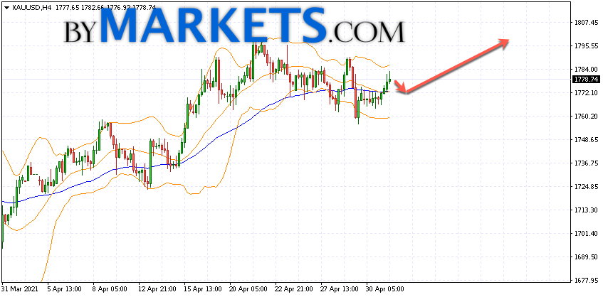 GOLD forecast and XAU/USD analysis on May 4, 2021