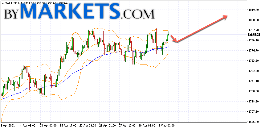 GOLD forecast and XAU/USD analysis on May 7, 2021