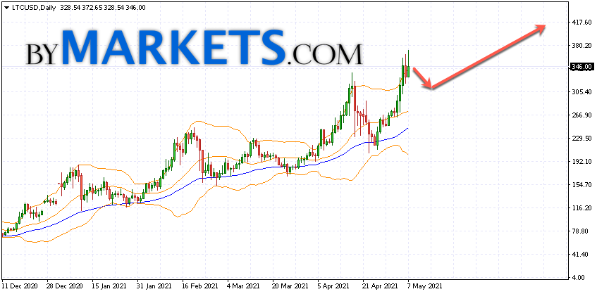 Litecoin (LTC/USD) forecast on May 10 — 16, 2021