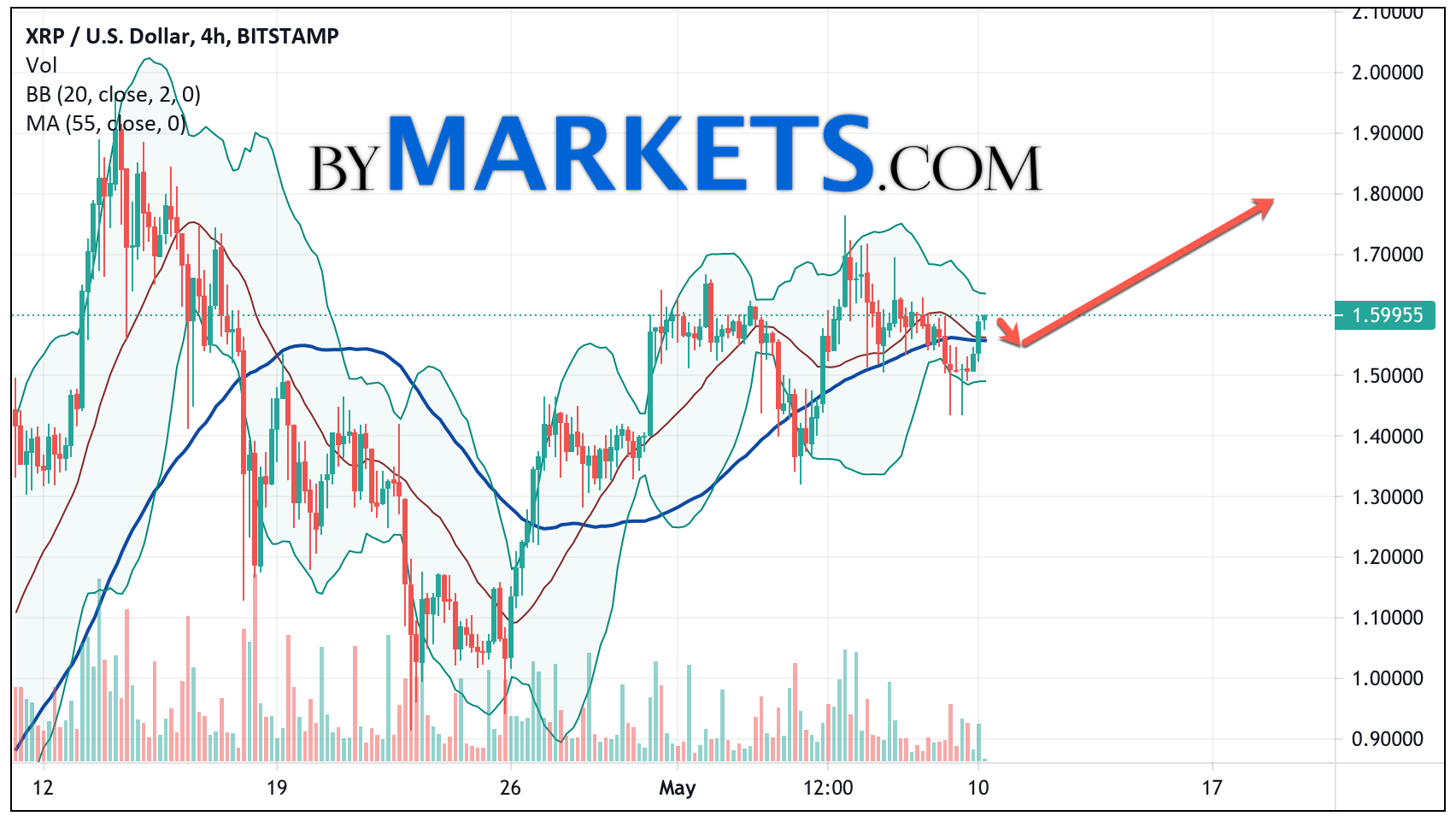 Ripple (XRP/USD) forecast and analysis on May 11, 2021