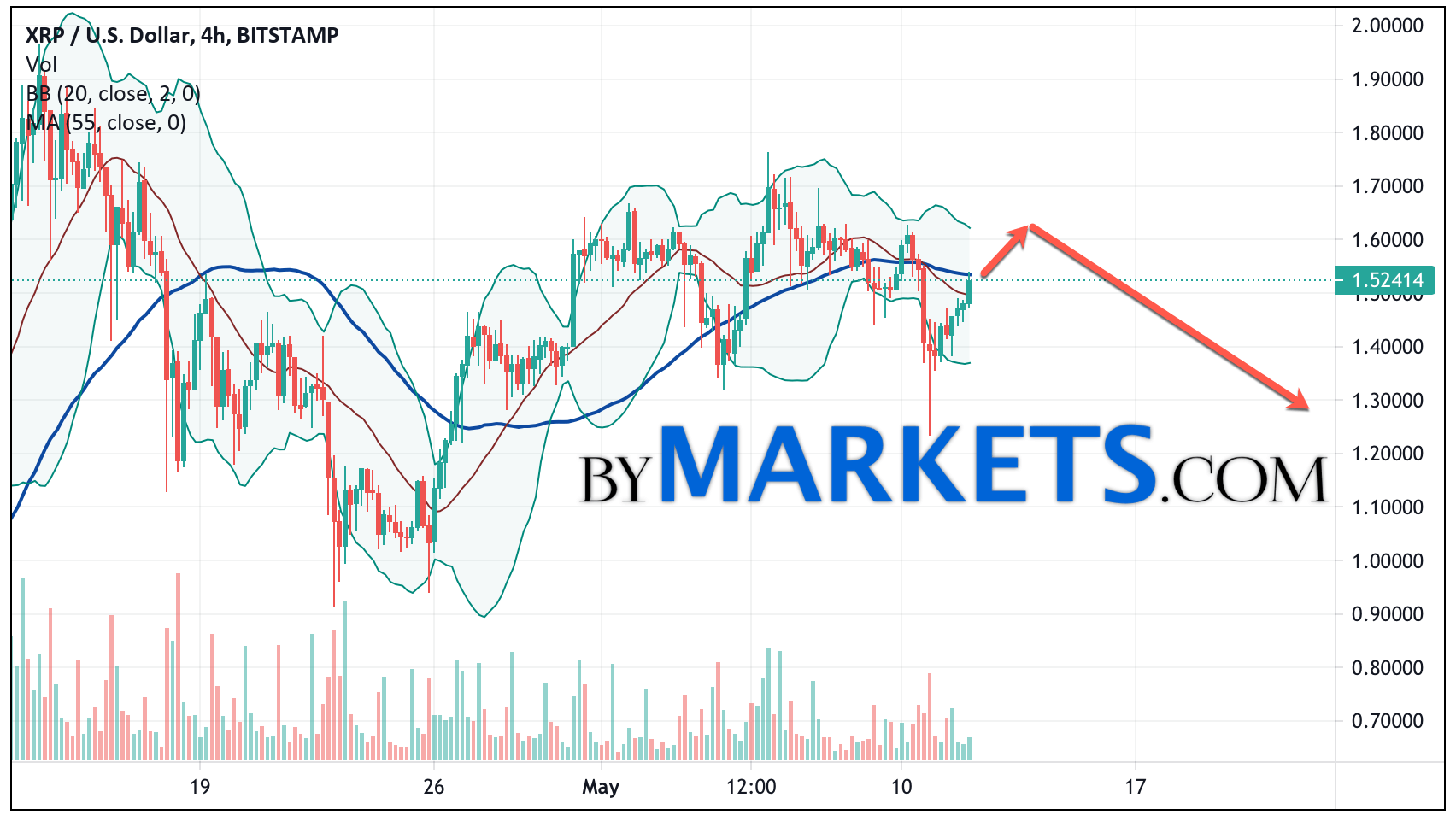Ripple (XRP/USD) forecast and analysis on May 13, 2021