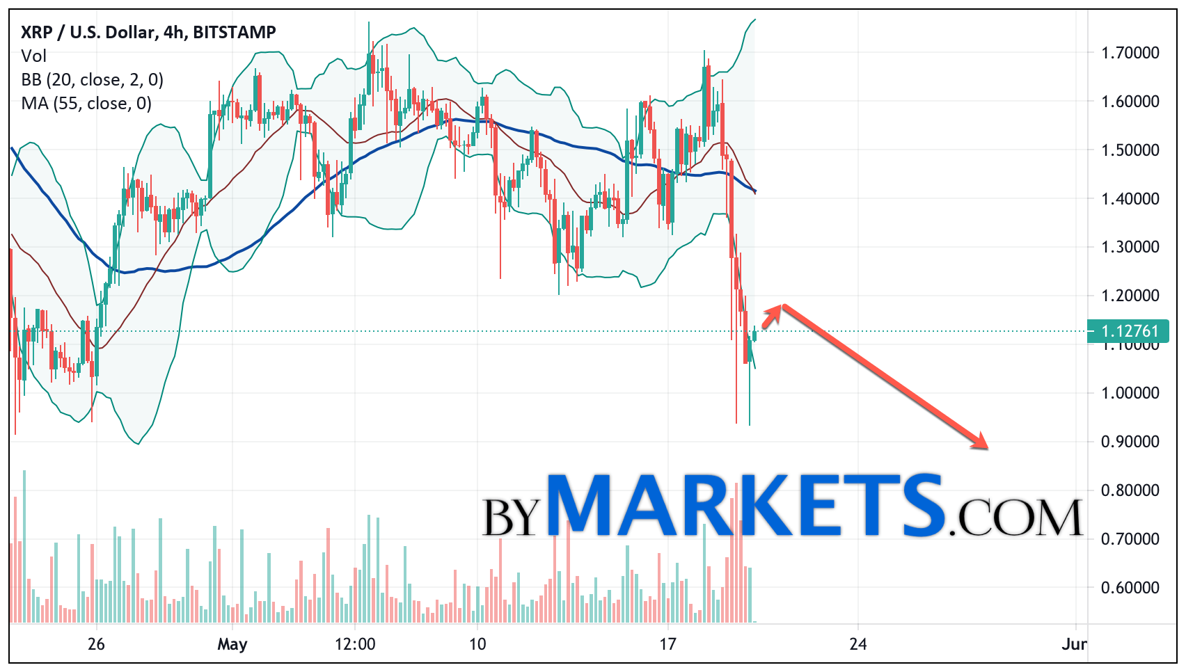 Ripple (XRP/USD) forecast and analysis on May 21, 2021