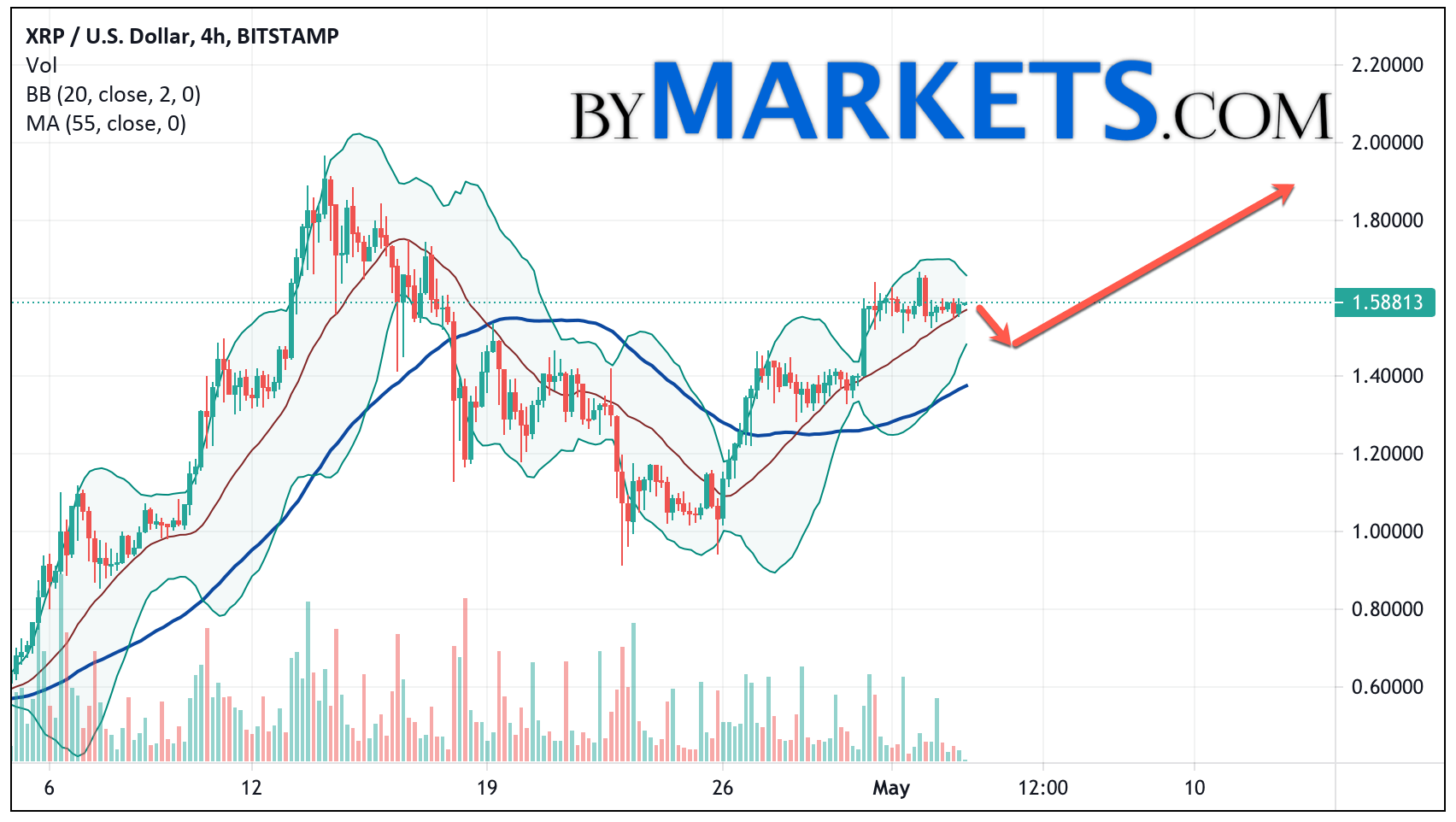 Ripple (XRP/USD) forecast and analysis on May 4, 2021