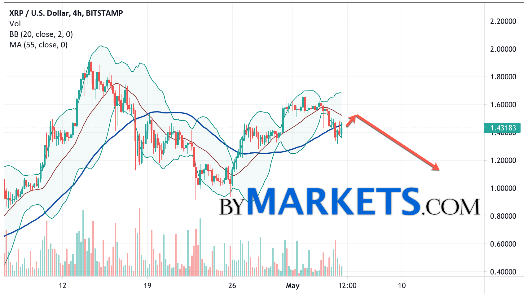 Ripple (XRP/USD) forecast and analysis on May 6, 2021