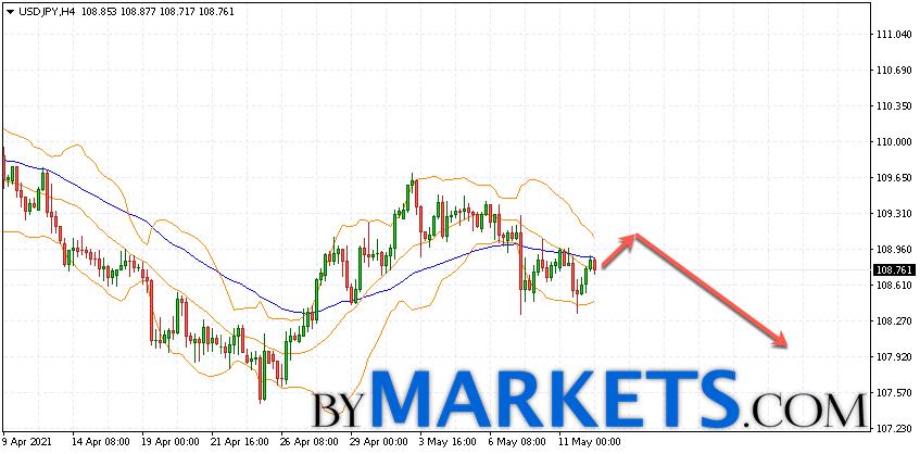 USD/JPY forecast Japanese Yen on May 13, 2021