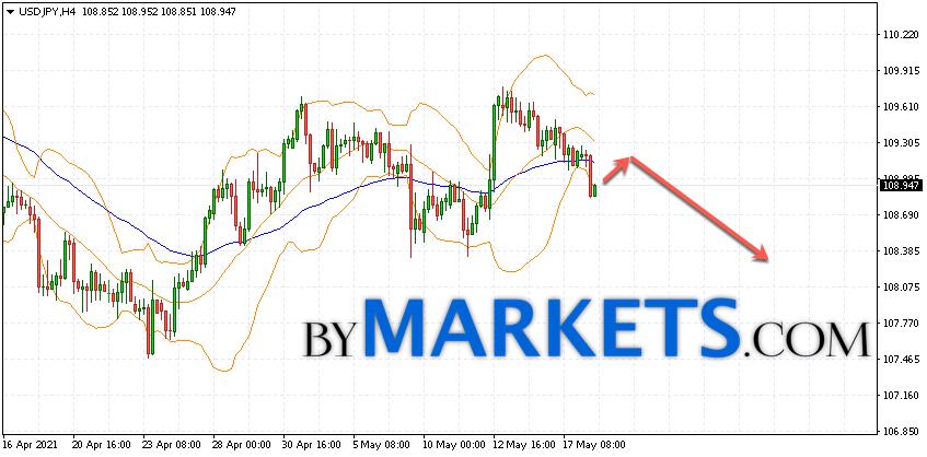 USD/JPY forecast Japanese Yen on May 19, 2021