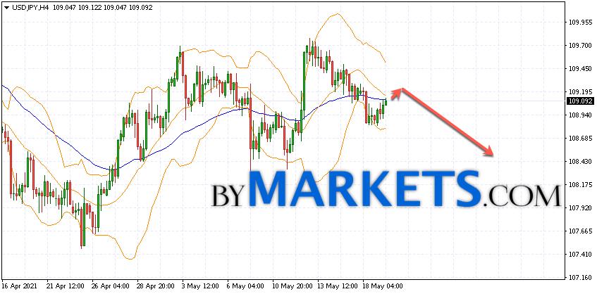 USD/JPY forecast Japanese Yen on May 20, 2021