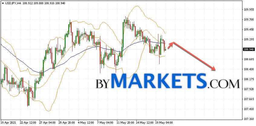 USD/JPY forecast Japanese Yen on May 21, 2021