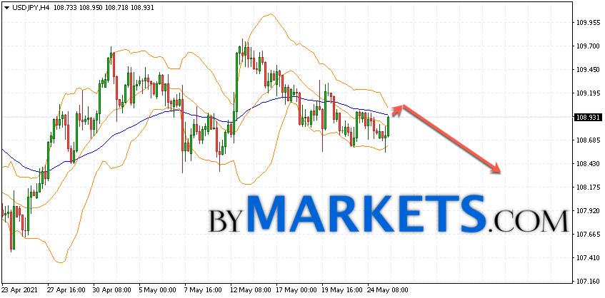 USD/JPY forecast Japanese Yen on May 26, 2021