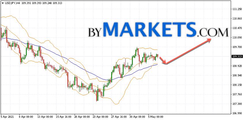 USD/JPY forecast Japanese Yen on May 7, 2021