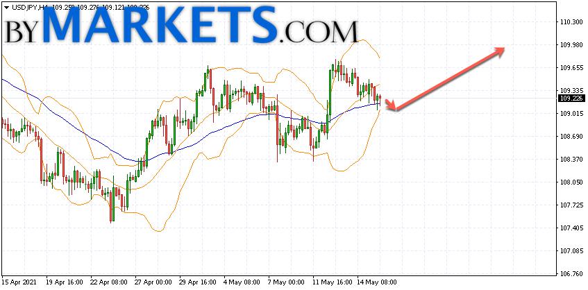 USD/JPY forecast Japanese Yen on May 18, 2021