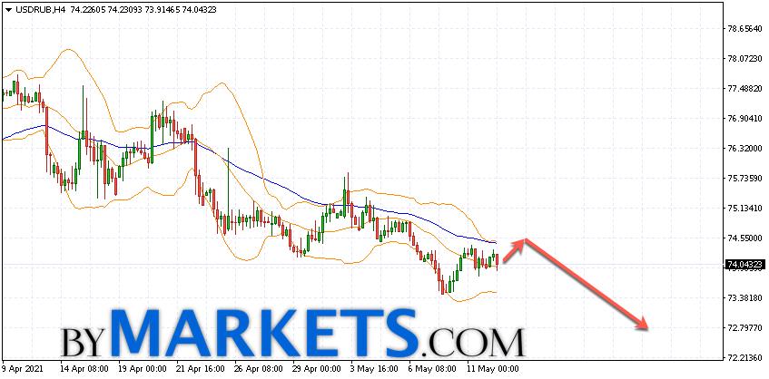 USD/RUB forecast Dollar Ruble on May 13, 2021