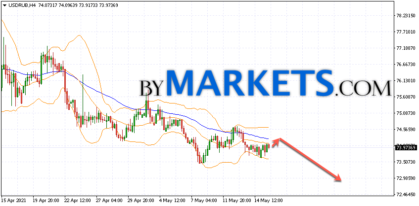 USD/RUB forecast Dollar Ruble on May 18, 2021