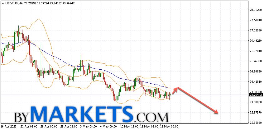 USD/RUB forecast Dollar Ruble on May 20, 2021