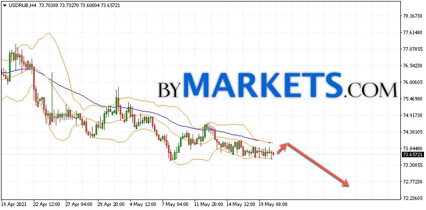 USD/RUB forecast Dollar Ruble on May 21, 2021