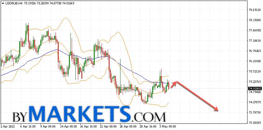 USD/RUB forecast Dollar Ruble on May 5, 2021