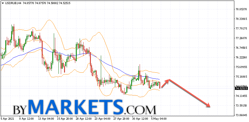 USD/RUB forecast Dollar Ruble on May 7, 2021