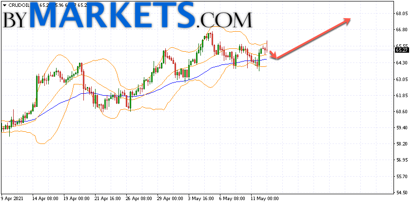 WTI crude oil forecast and analysis on May 13, 2021
