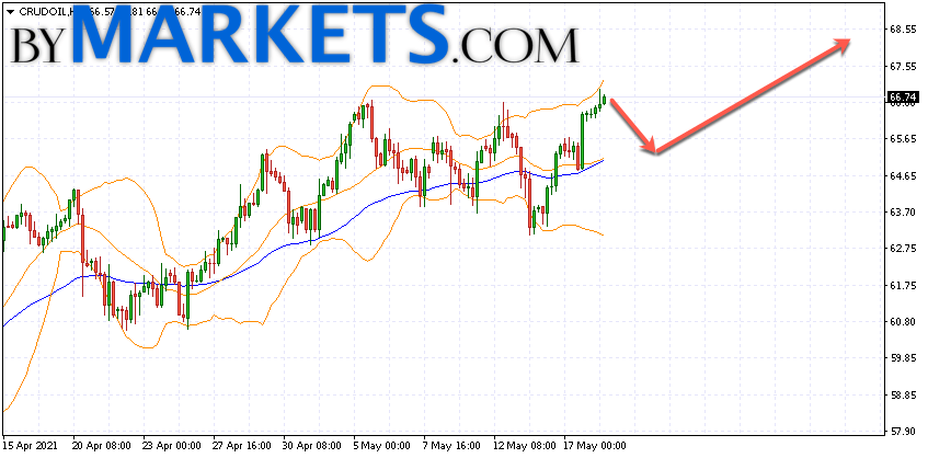 WTI crude oil forecast and analysis on May 19, 2021
