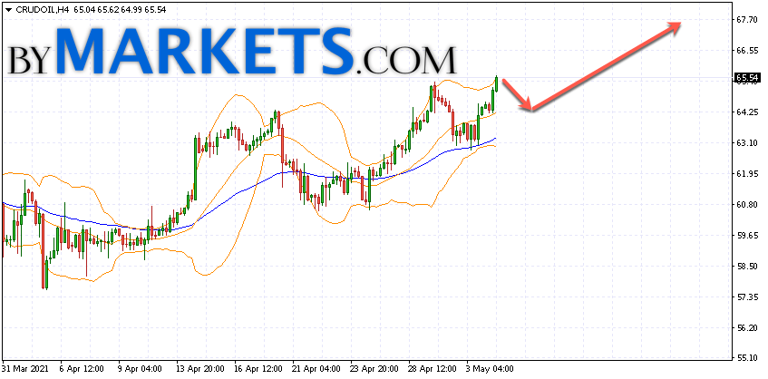 WTI crude oil forecast and analysis on May 5, 2021