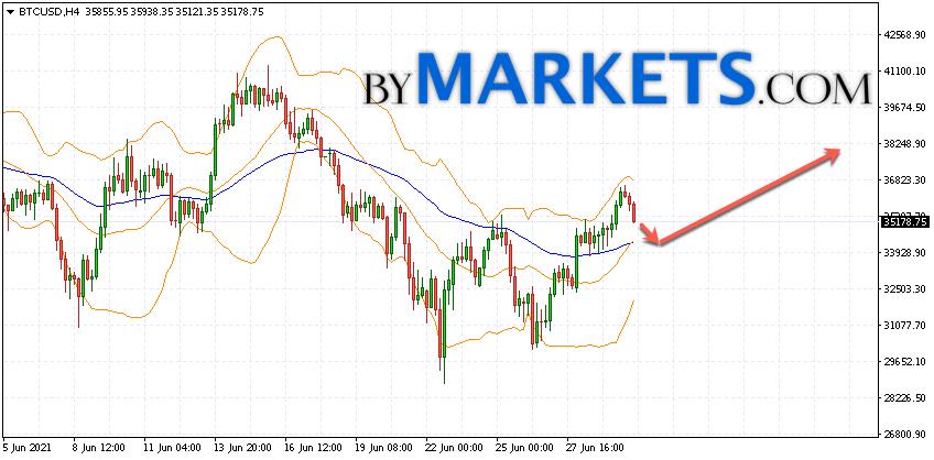Bitcoin (BTC/USD) forecast and analysis on July 1, 2021