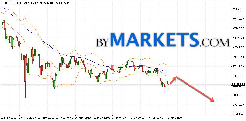 10 BTC a USD - Converti Bitcoin a Dollaro degli Stati Uniti Tasso di cambio - Quanti 10 BTC nel USD