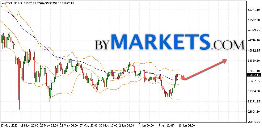 Bitcoin (BTC/USD) forecast and analysis on June 11, 2021