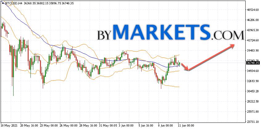 Bitcoin (BTC/USD) forecast and analysis on June 15, 2021