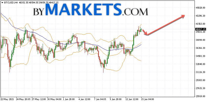 Bitcoin (BTC/USD) forecast and analysis on June 16, 2021