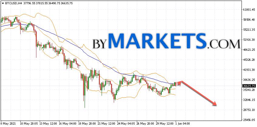 Bitcoin (BTC/USD) forecast and analysis on June 2, 2021