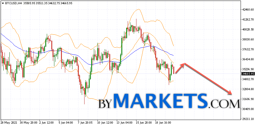 Bitcoin (BTC/USD) forecast and analysis on June 22, 2021