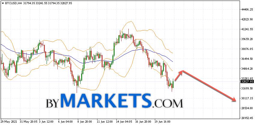 Bitcoin (BTC/USD) forecast and analysis on June 23, 2021