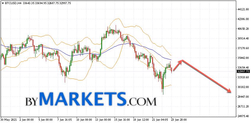 Bitcoin (BTC/USD) forecast and analysis on June 25, 2021