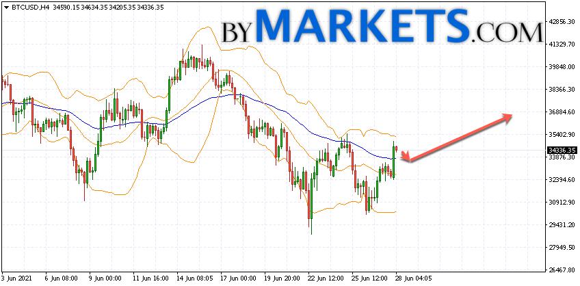 Bitcoin (BTC/USD) forecast and analysis on June 29, 2021