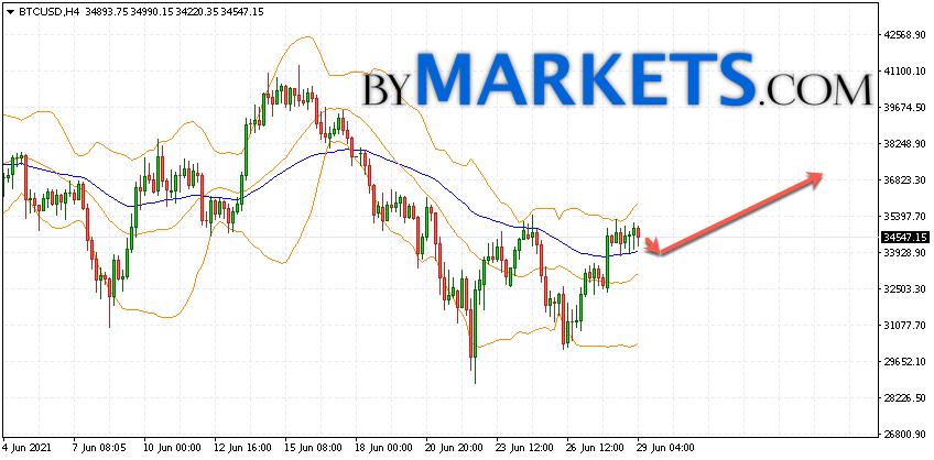 Bitcoin (BTC/USD) forecast and analysis on June 30, 2021
