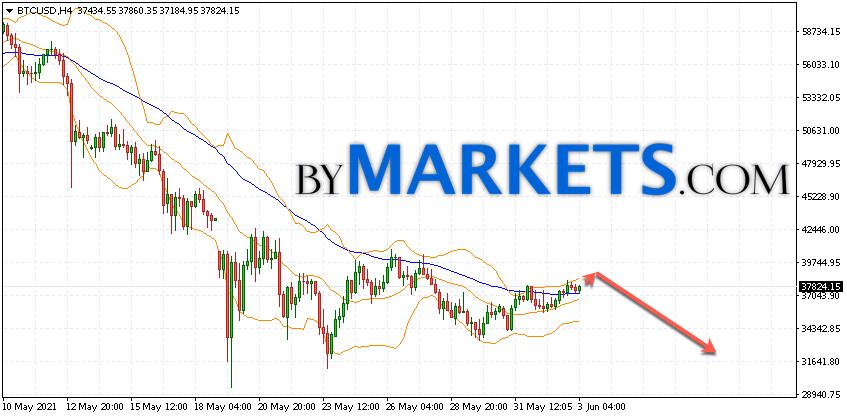 Bitcoin (BTC/USD) forecast and analysis on June 4, 2021