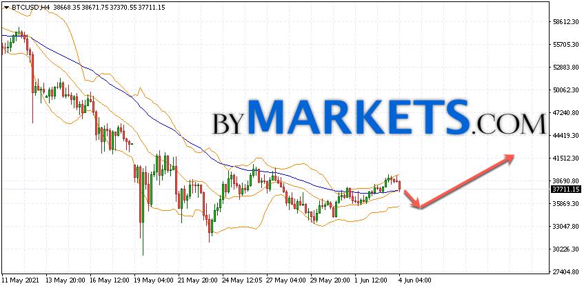 Bitcoin (BTC/USD) forecast and analysis on June 8, 2021