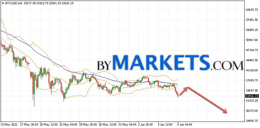 Bitcoin (BTC/USD) forecast and analysis on June 9, 2021