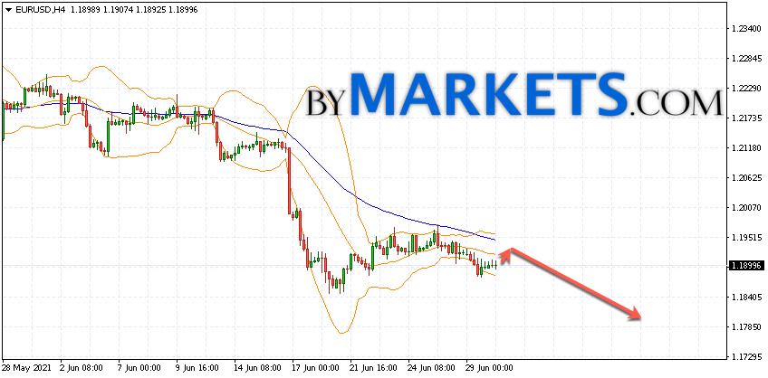 EUR/USD forecast Euro Dollar on July 1, 2021
