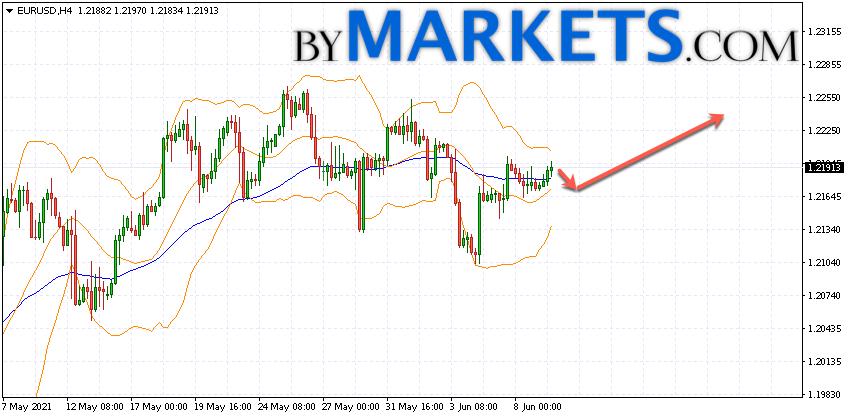 EUR/USD forecast Euro Dollar on June 10, 2021