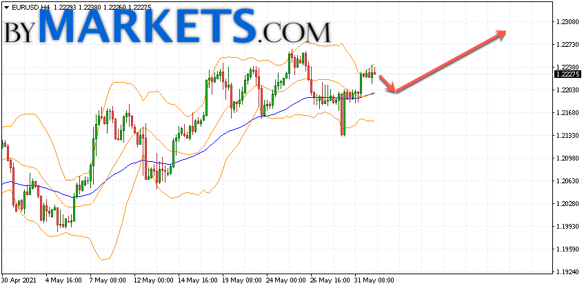 EUR/USD forecast Euro Dollar on June 2, 2021