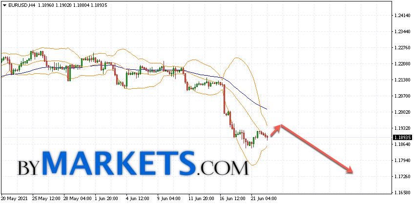 EUR/USD forecast Euro Dollar on June 23, 2021